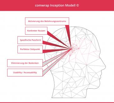 Comwrap inception modell 365x330